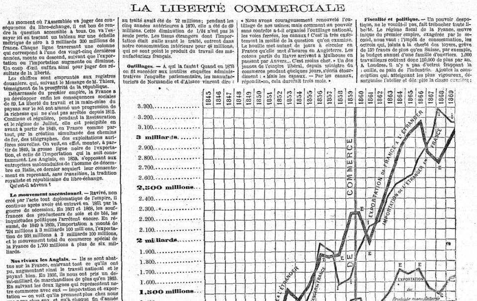 Le Temps - Supplément illustré, 18 juin 1873 - Source BnF