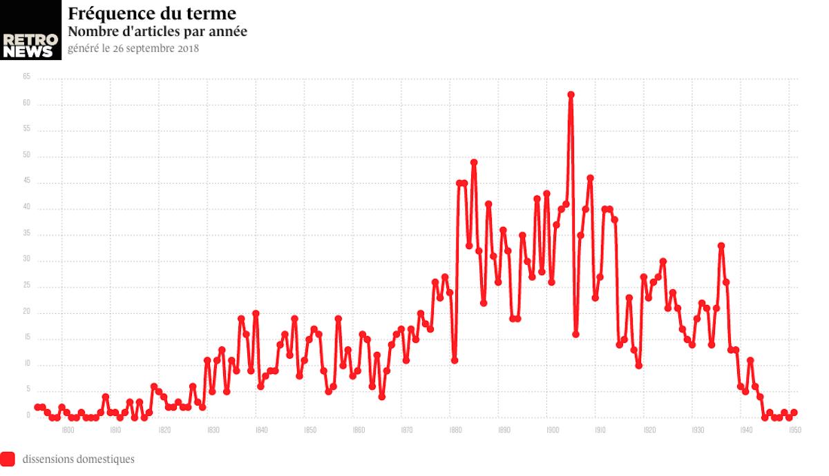 Fréquence de l'utilisation du terme « dissensions domestiques » dans la presse française entre 1800 et 1945 - source : RetroNews-BnF